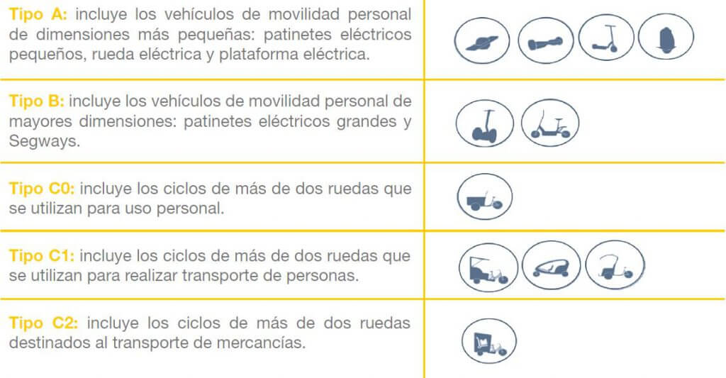 Clasificación Vehículos de Movilidad Personal